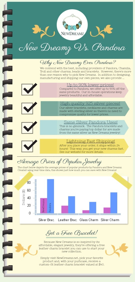 Comparison Infographic of Pandora and New Dreamz charm bracelets and charms.  This infographic explains the cost-effectiveness of New Dreamz jewelry by comparing its prices to Pandora's.